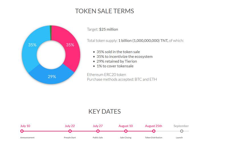 TNT Token Sale