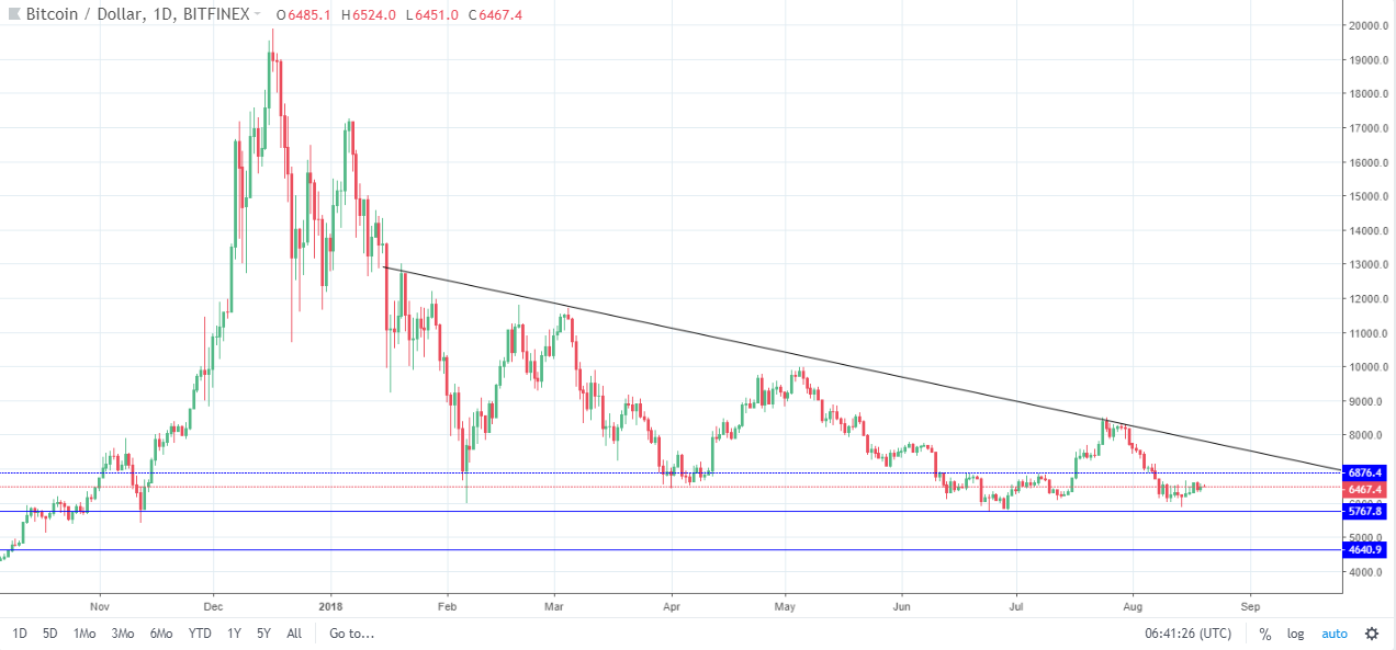 How Is Bitcoin Worth So Much Chart Technical Ysis