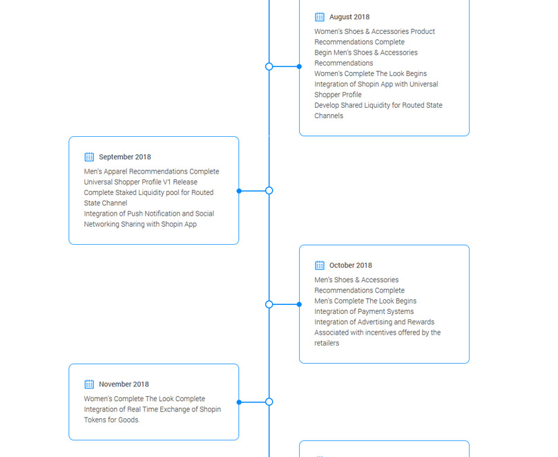 Shopin Roadmap