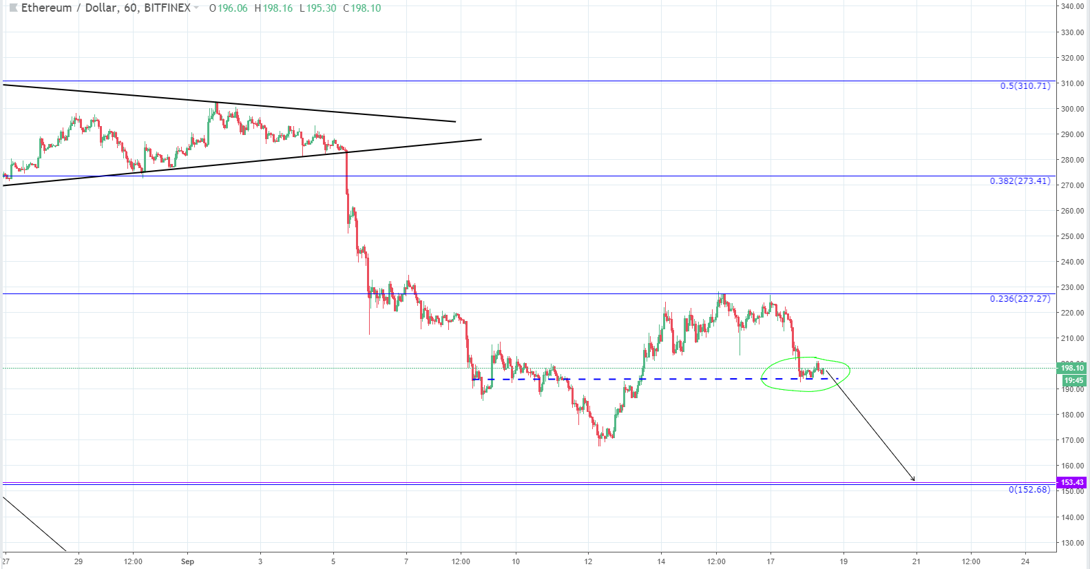 Bitcoin price (BTC/USD) retakes $6,400 level on Thursday morning