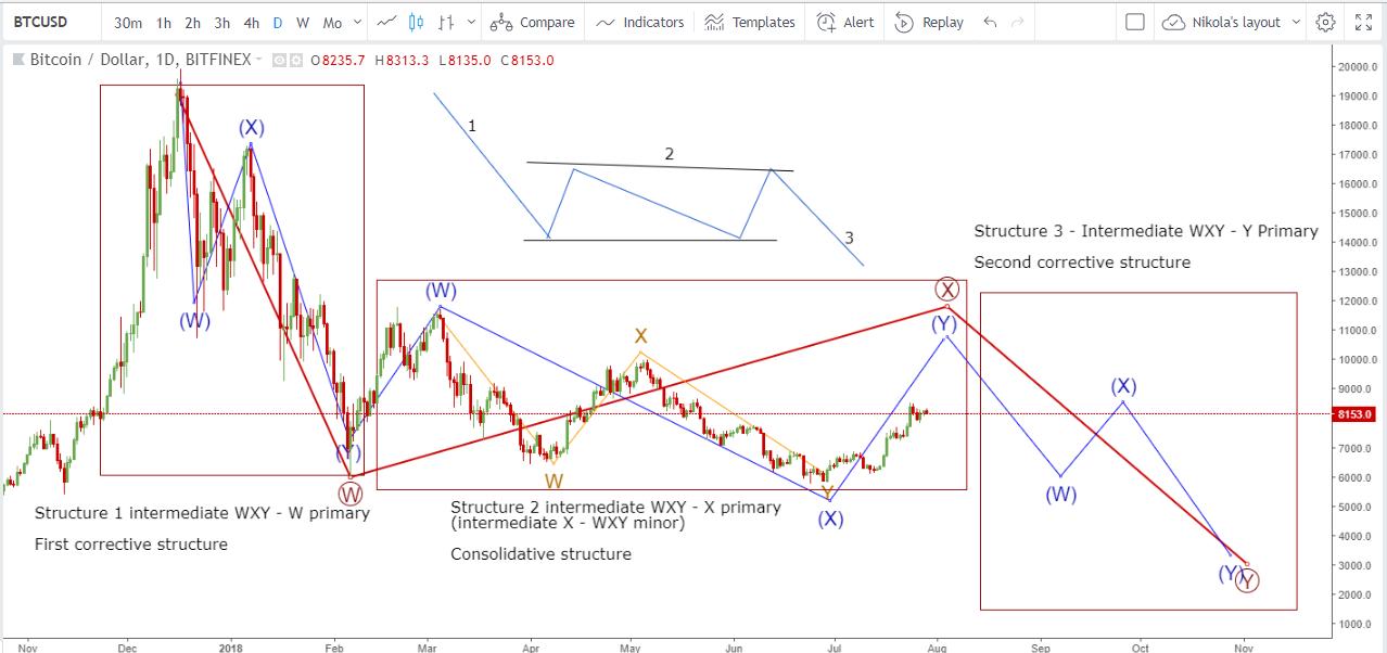 Bitcoin Correction Scenario