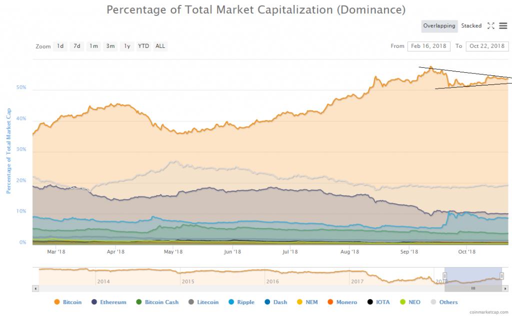 Crypto Market Update: Hovering around $210B Bitcoin (BTC) Bitcoin Cash (BCH) & EOS Price Analysis