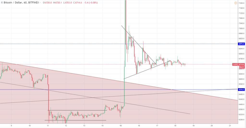 Crypto Market Update: Bitcoin (BTC) Eos (EOS) Litecoin (LTC) Price Analysis