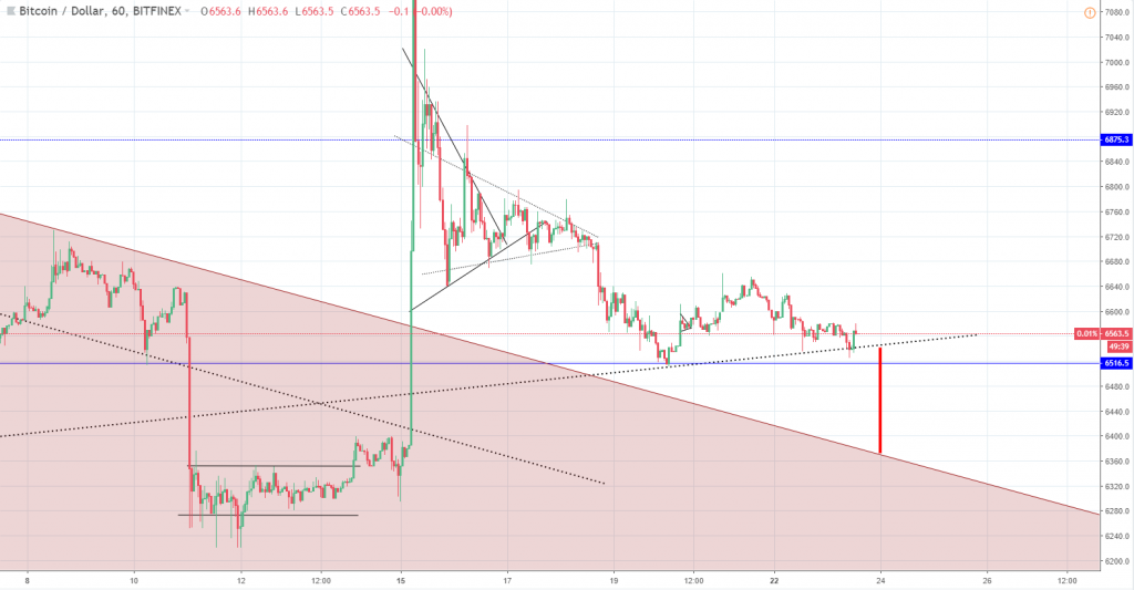 Crypto Market Update: Consolidation Before a Drop Bitcoin (BTC) & Litecoin (LTC) Price Analysis