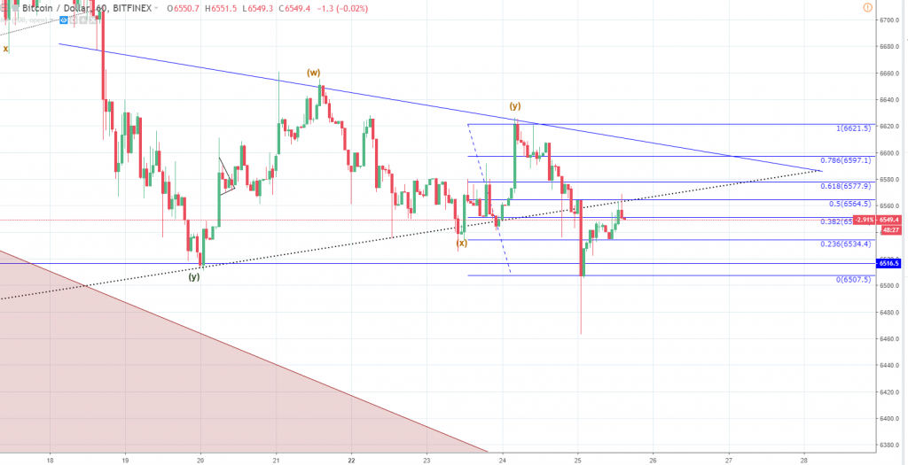 Crypto Market Update: Move to the Downside is Close (Bitcoin, EOS, Dash Price Analysis)