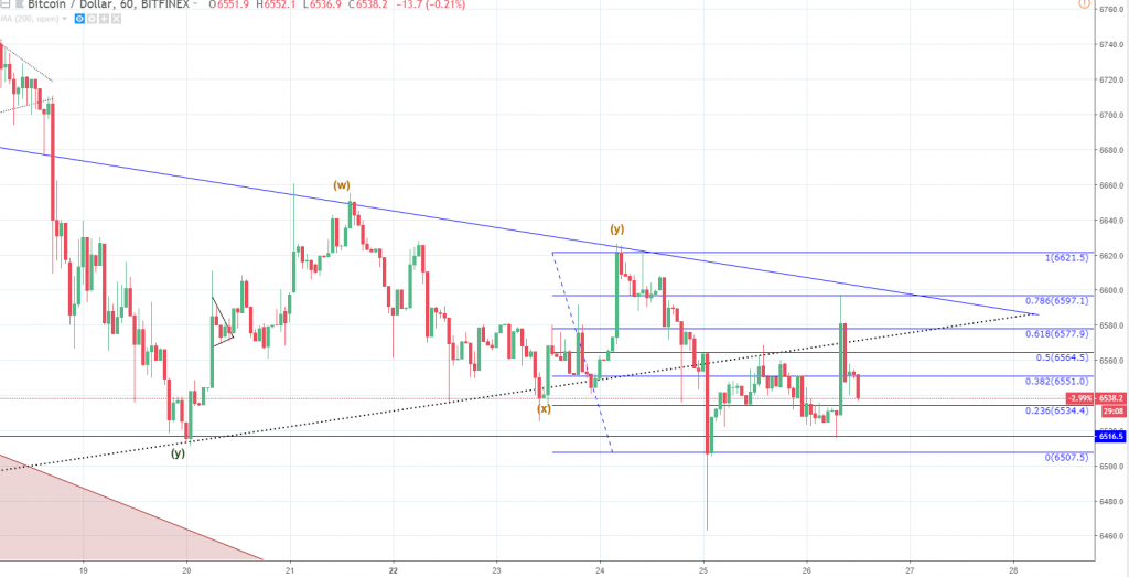 Crypto Market Update: Bitcoin BTC Price Technical Analysis