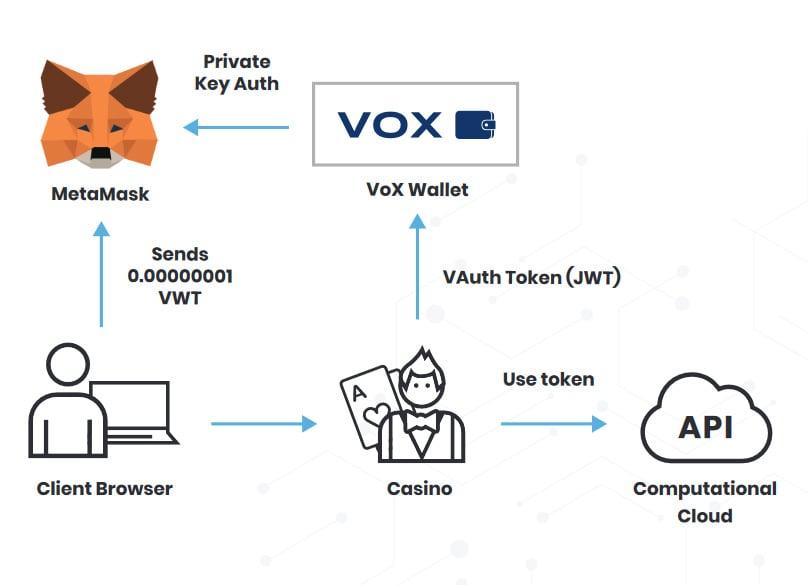 VoX Wallet