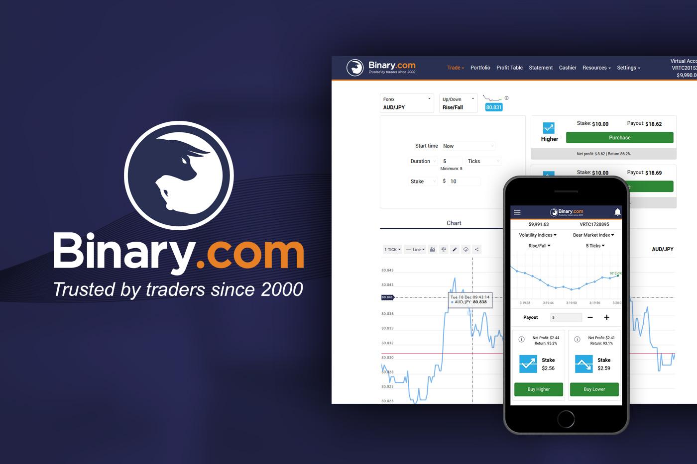 Binary.com Complete Review