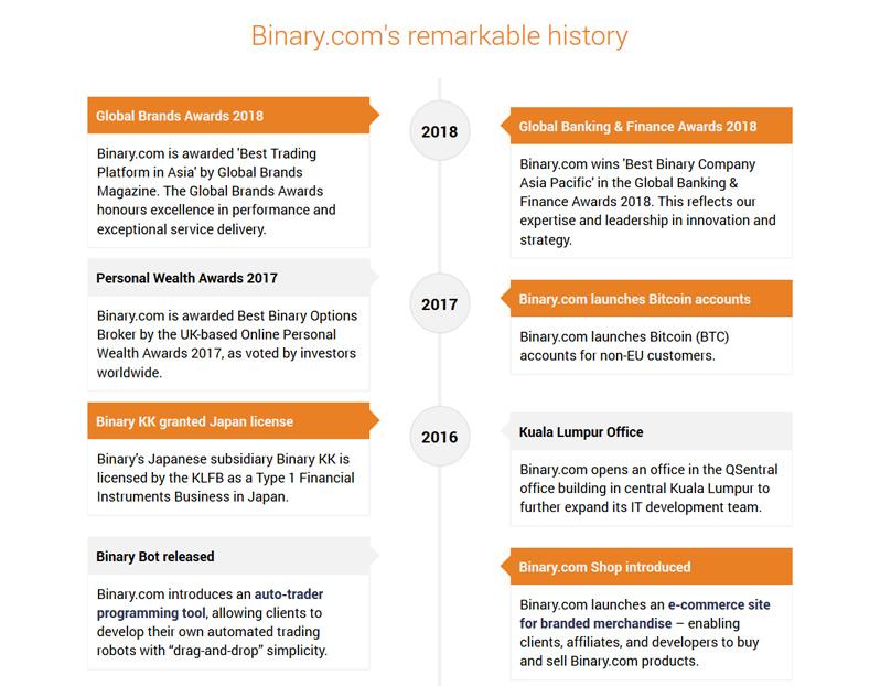 Binary.com History