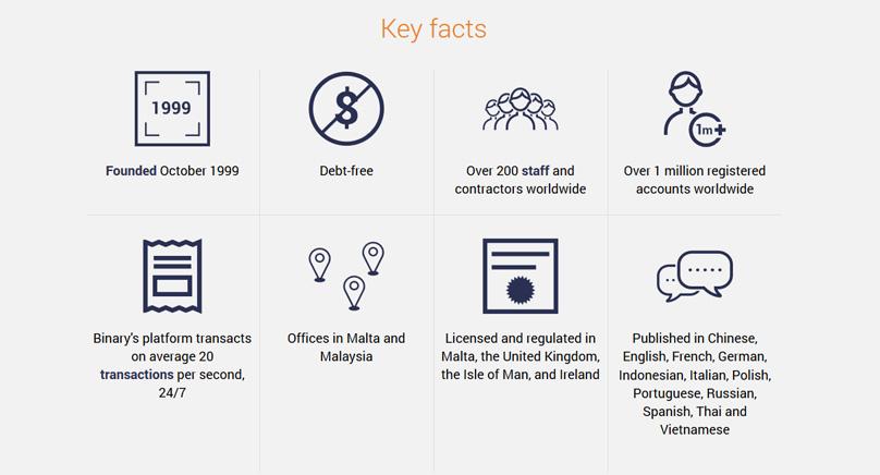 Binary.com Key Facts