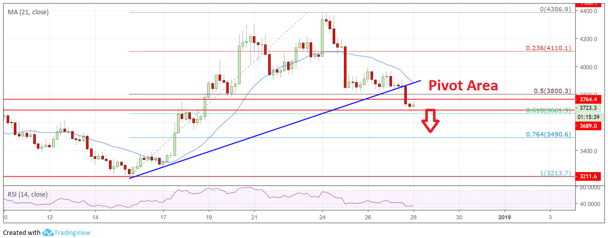 Price Watch: Bitcoin (BTC), Ethereum (ETH), Ripple (XRP) and EOS Price Analysis 28th December