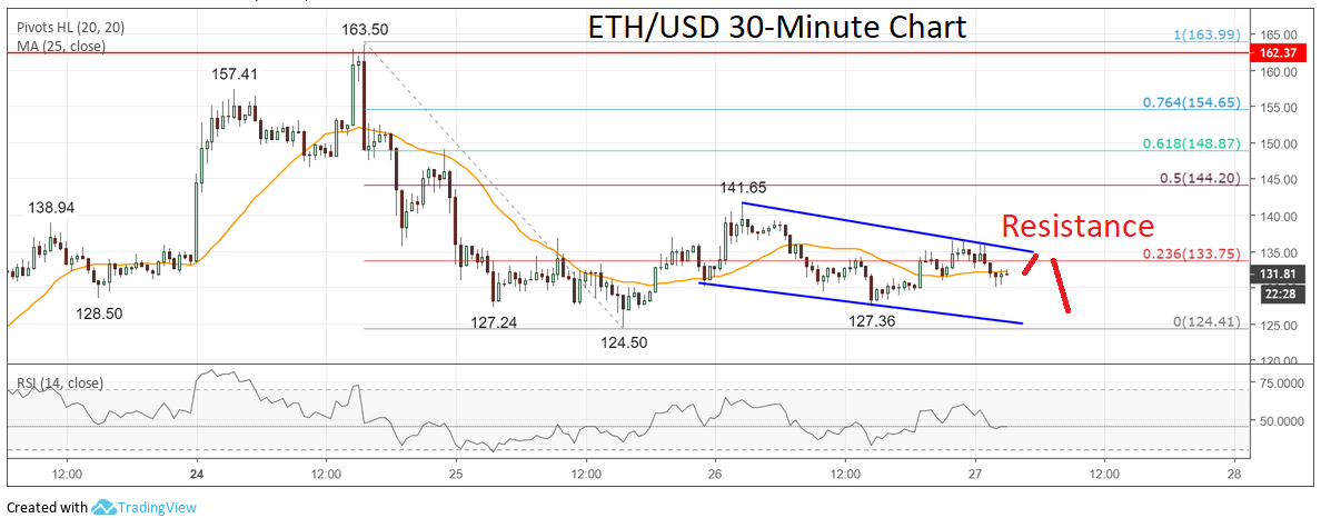 Ethereum (ETH) Price Analysis: Buyers Losing Grip Below $140?
