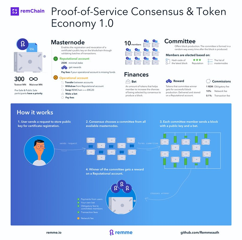 Remchain Consensus