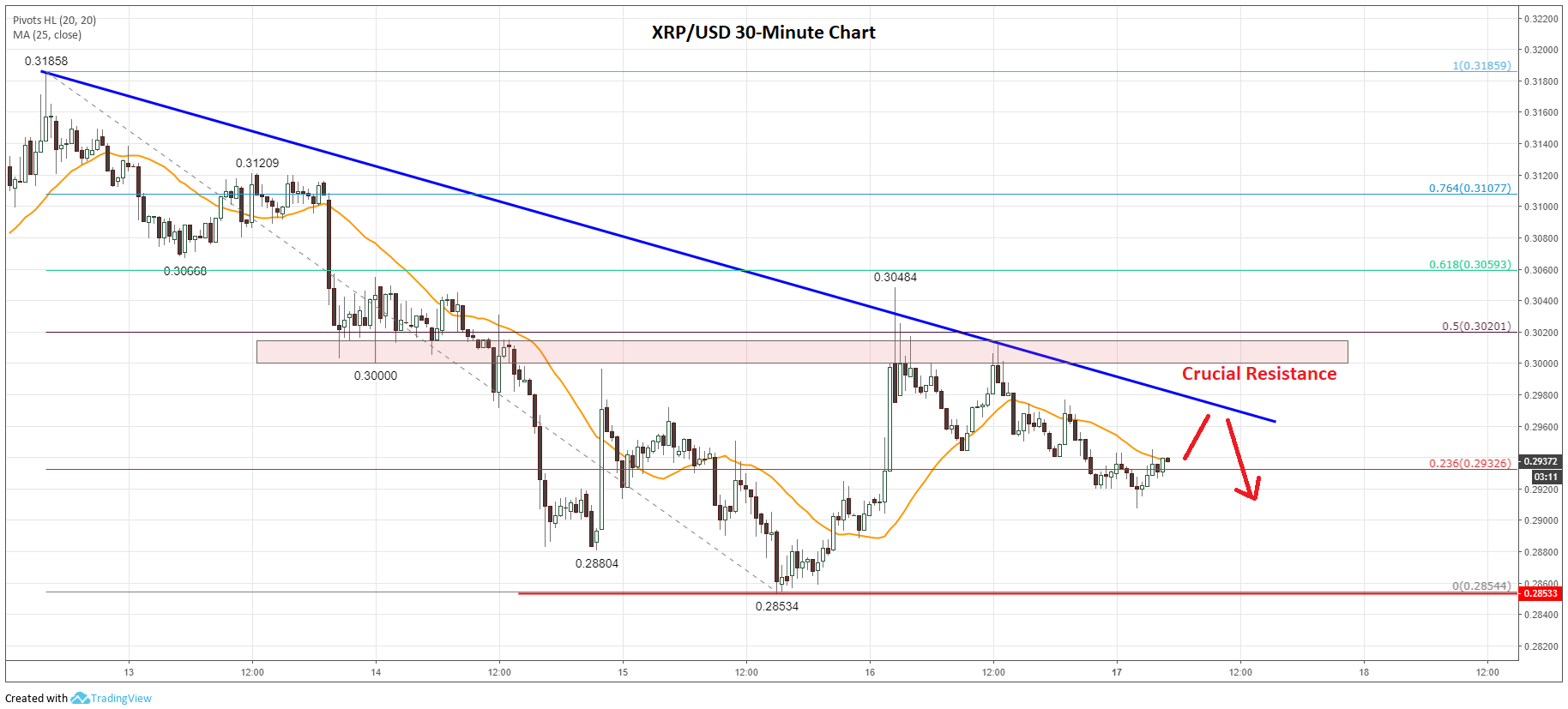 Ripple (XRP) Price Analysis: Buyers Facing Significant Hurdle