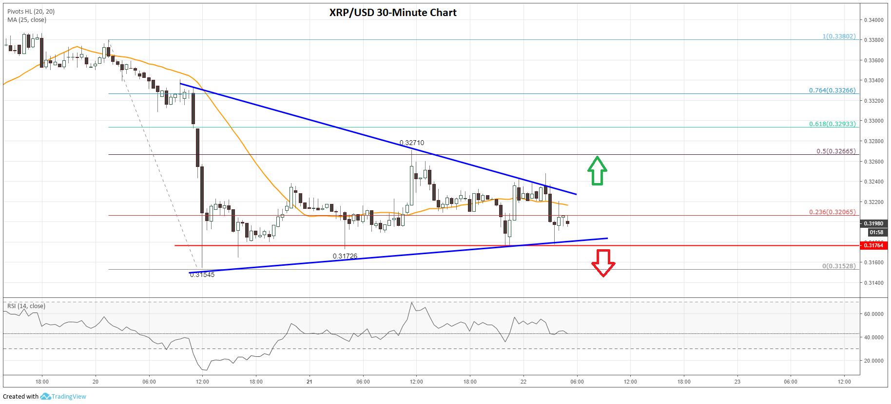 Ripple (XRP) Price Analysis: Bulls Waiting For The Next Break