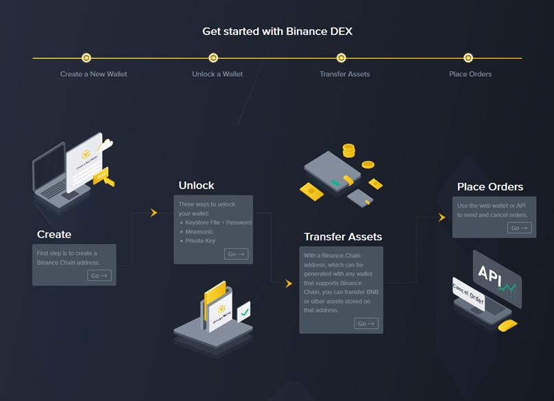 Binance DEX Features