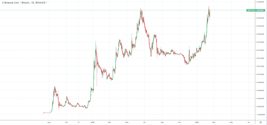 Binance Coin (BNB) Price Analysis: All Time High Against Bitcoin