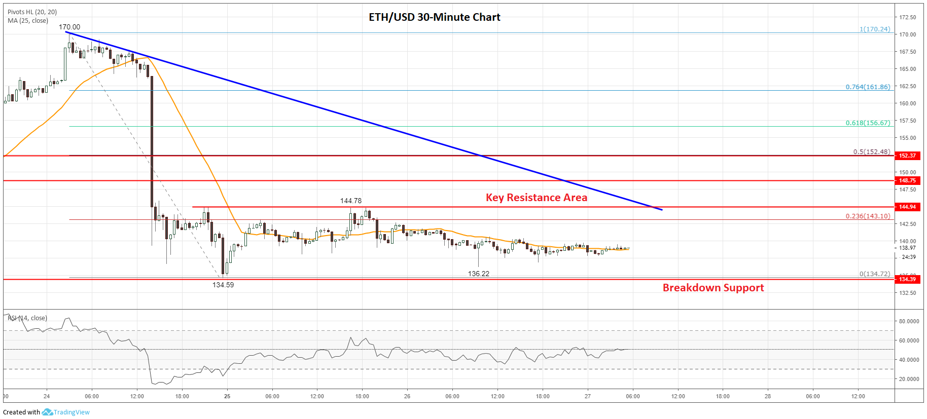 Ethereum (ETH) Price Prediction: Setting up for a Break Soon – Which Way?