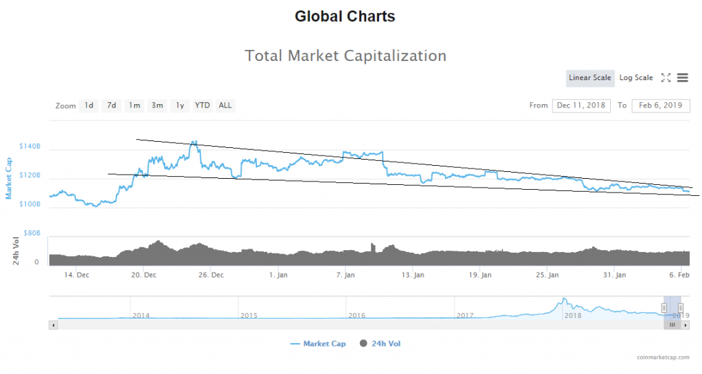 Cryptocurrency Market Update: Another Dump in Price as Expected (BTC & BCH Analysis)