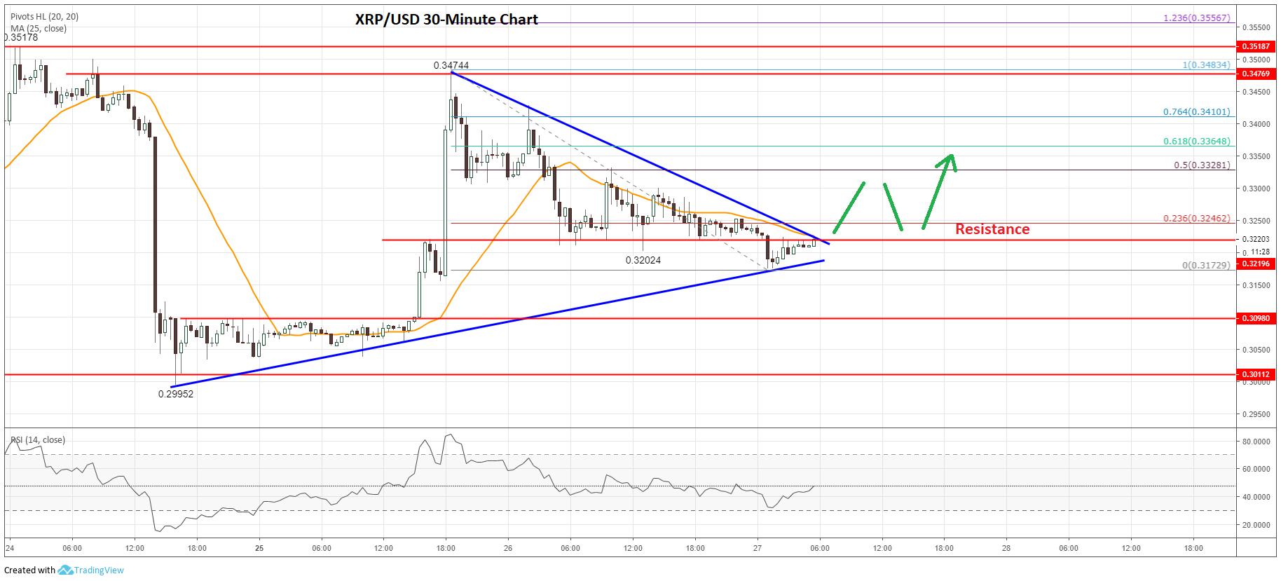 Ripple (XRP) Price Prediction: Likely to Break Higher Soon