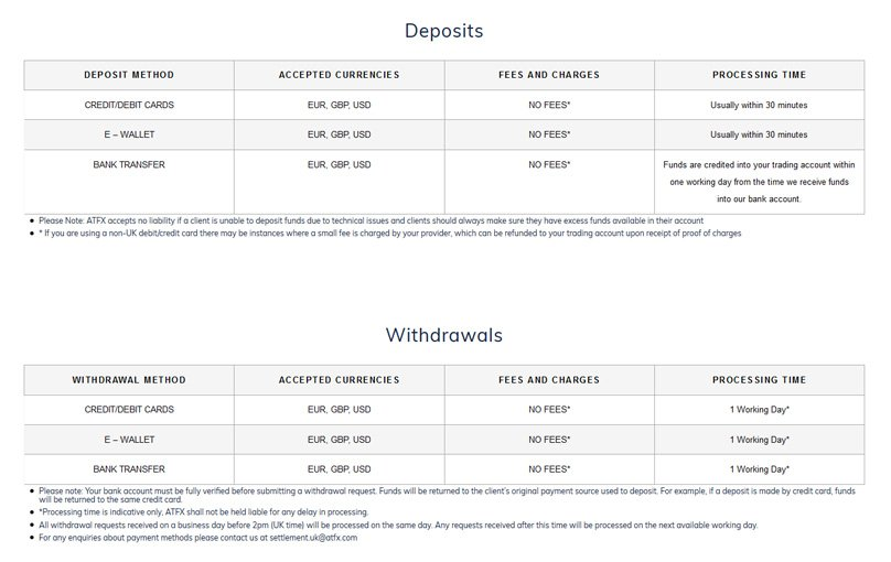 Deposits & Withdrawals