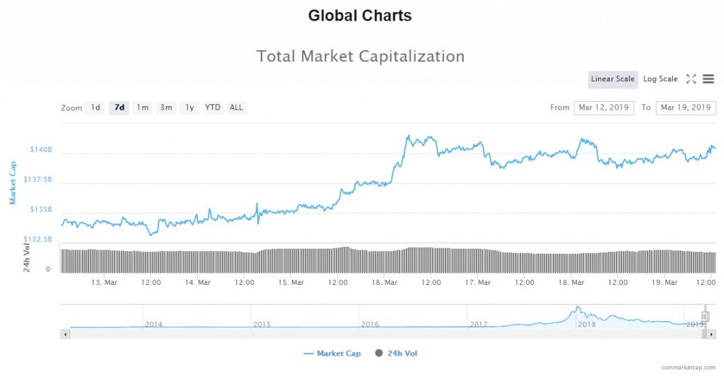 Market Update: Bitcoin Holding above $4000, Litecoin to Correct Lower?