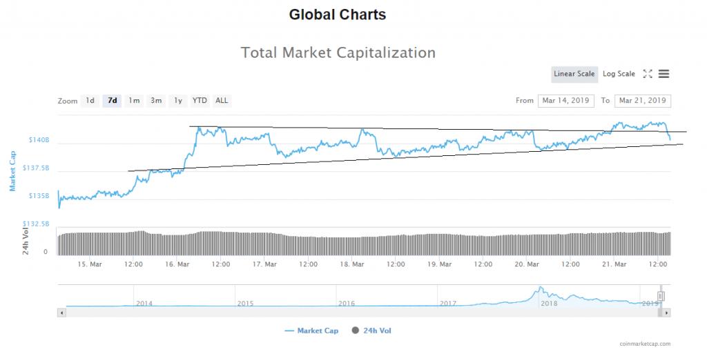 Bitcoin Sees Sharp Selloff: Latest BTC Price Analysis