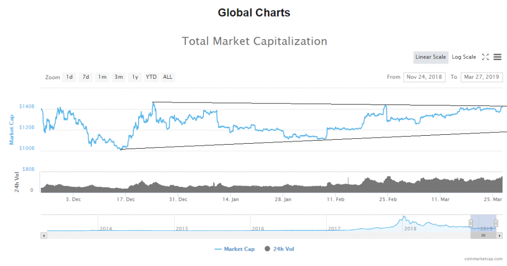 The Market Rallies Today: Bitcoin Price Analysis