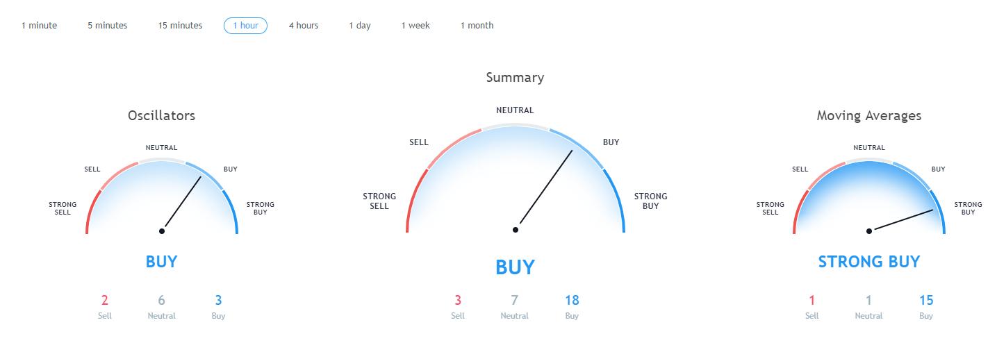 Bitcoin price undergoes sideways