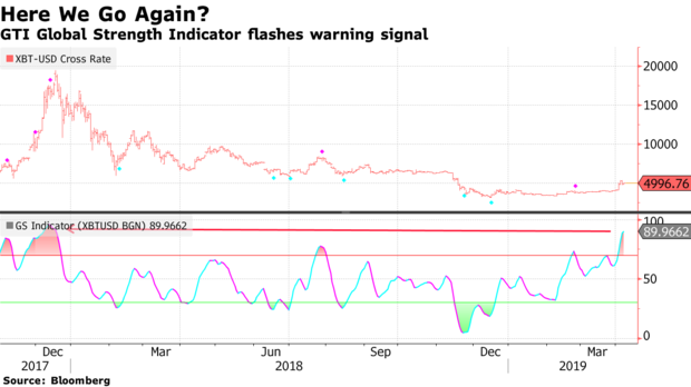 Bitcoin is massively overbought