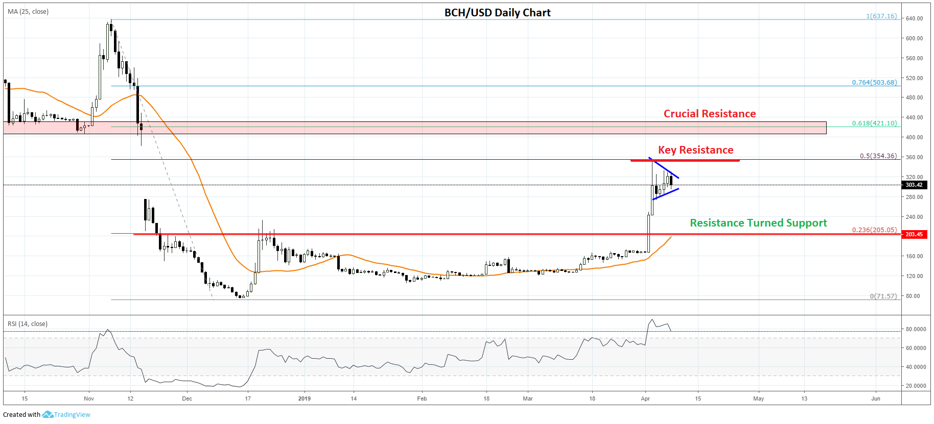 Can Bitcoin Cash (BCH) Price Surpass The Key $350 Resistance?