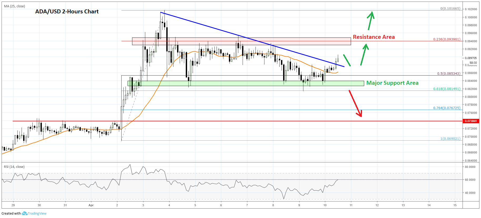 Cardano (ADA) Price Prediction: Larger Rally Above $0 1000 In Sight