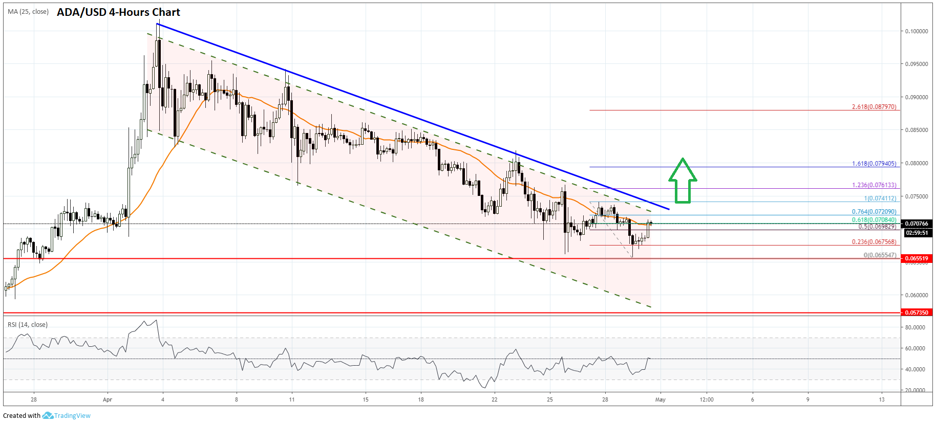 Cardano (ADA) Price Prediction: Decline Finally Over?