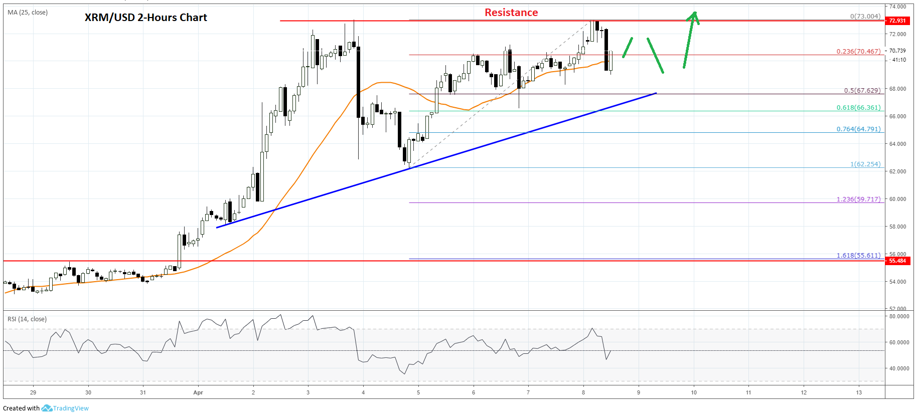 Monero (XMR) Price Prediction: Further Gains Above $75 Seems Likely