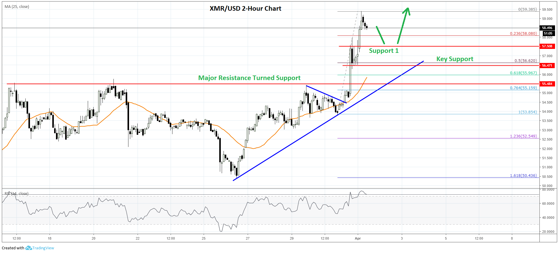 Monero Price Analysis XMR Chart