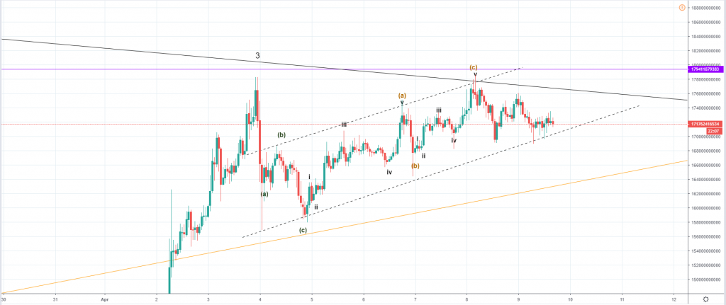 Cryptocurrency Market Analysis: Have We Seen The Bottom?