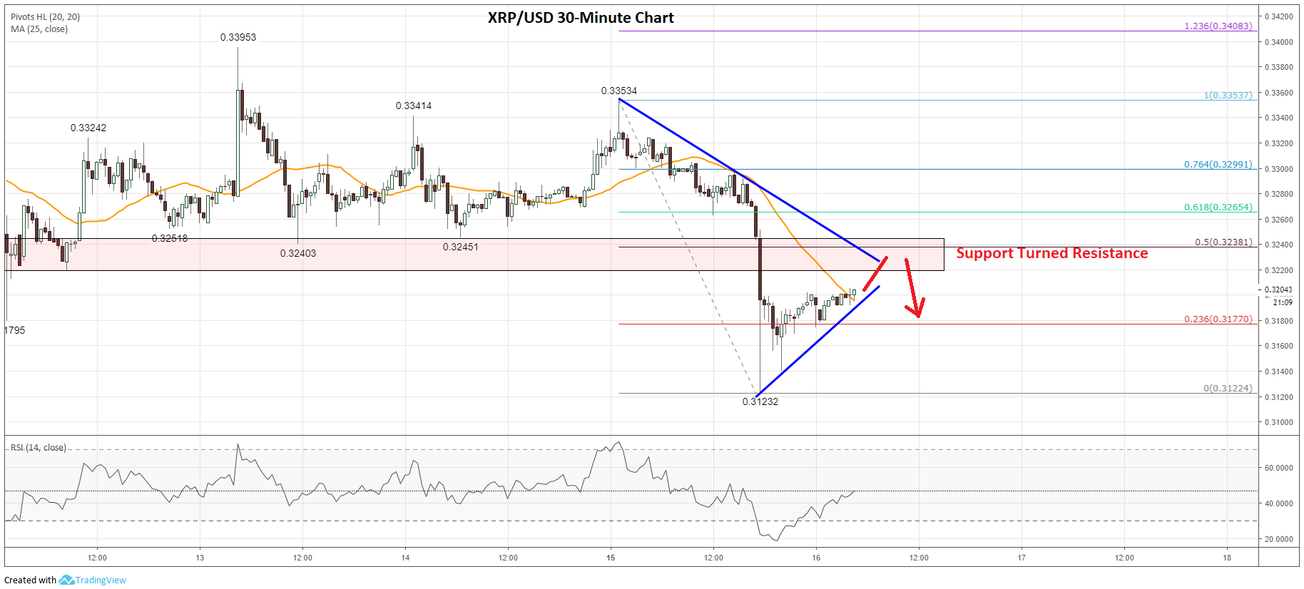 Ripple (XRP) Price Prediction: Key Support Turned Resistance