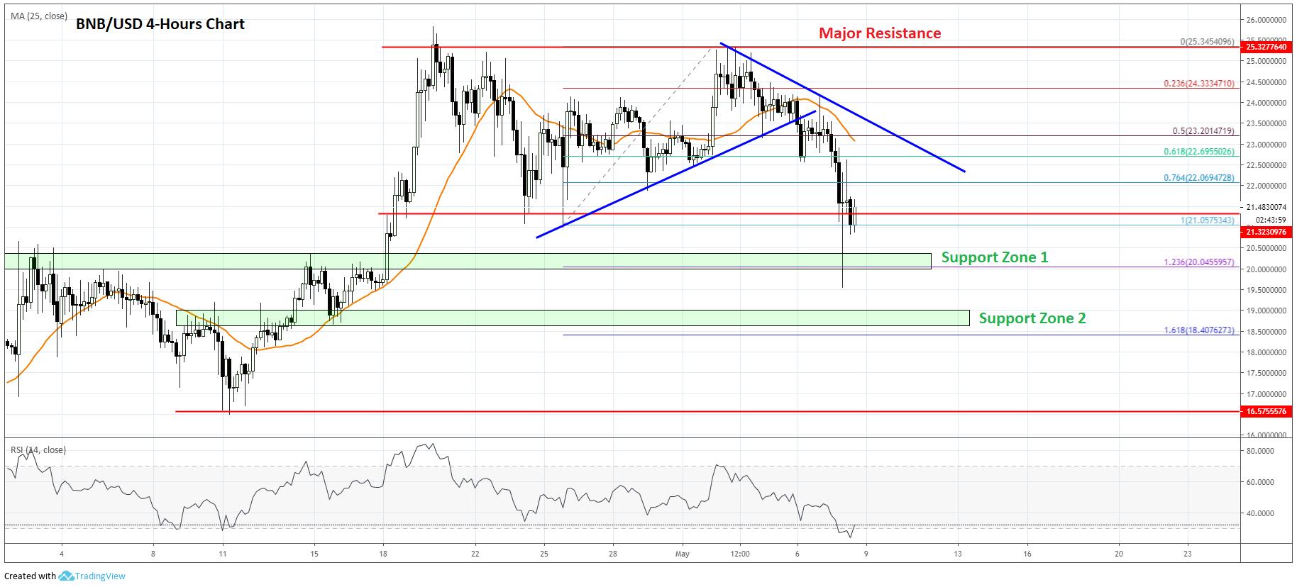 Binance Coin Price Analysis BNB Chart