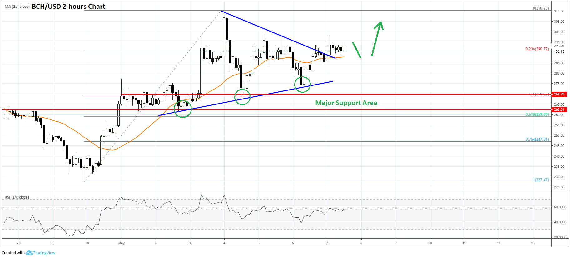 Bitcoin Cash (BCH) Price Prediction: Bulls Eyeing Fresh Monthly High