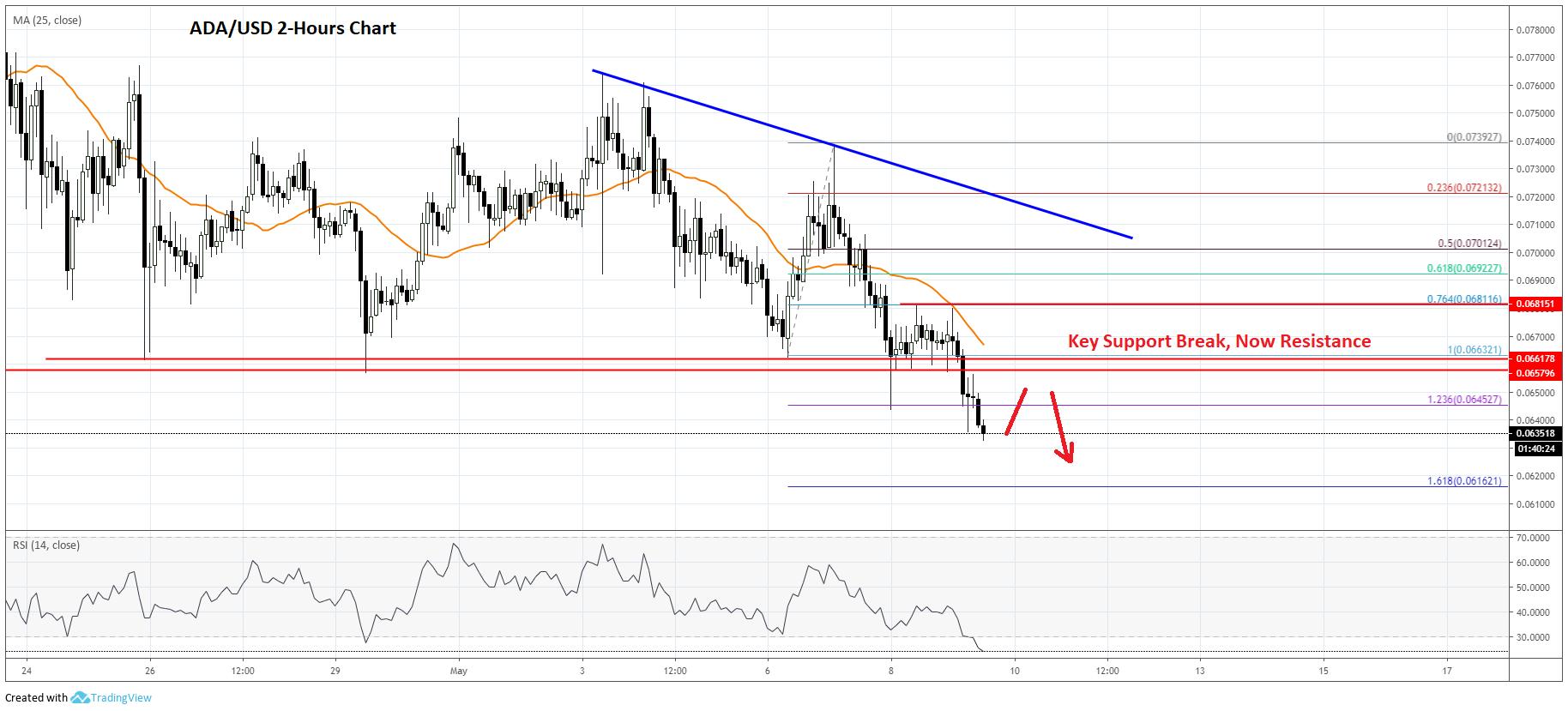Cardano Price Analysis Prediction ADA Chart