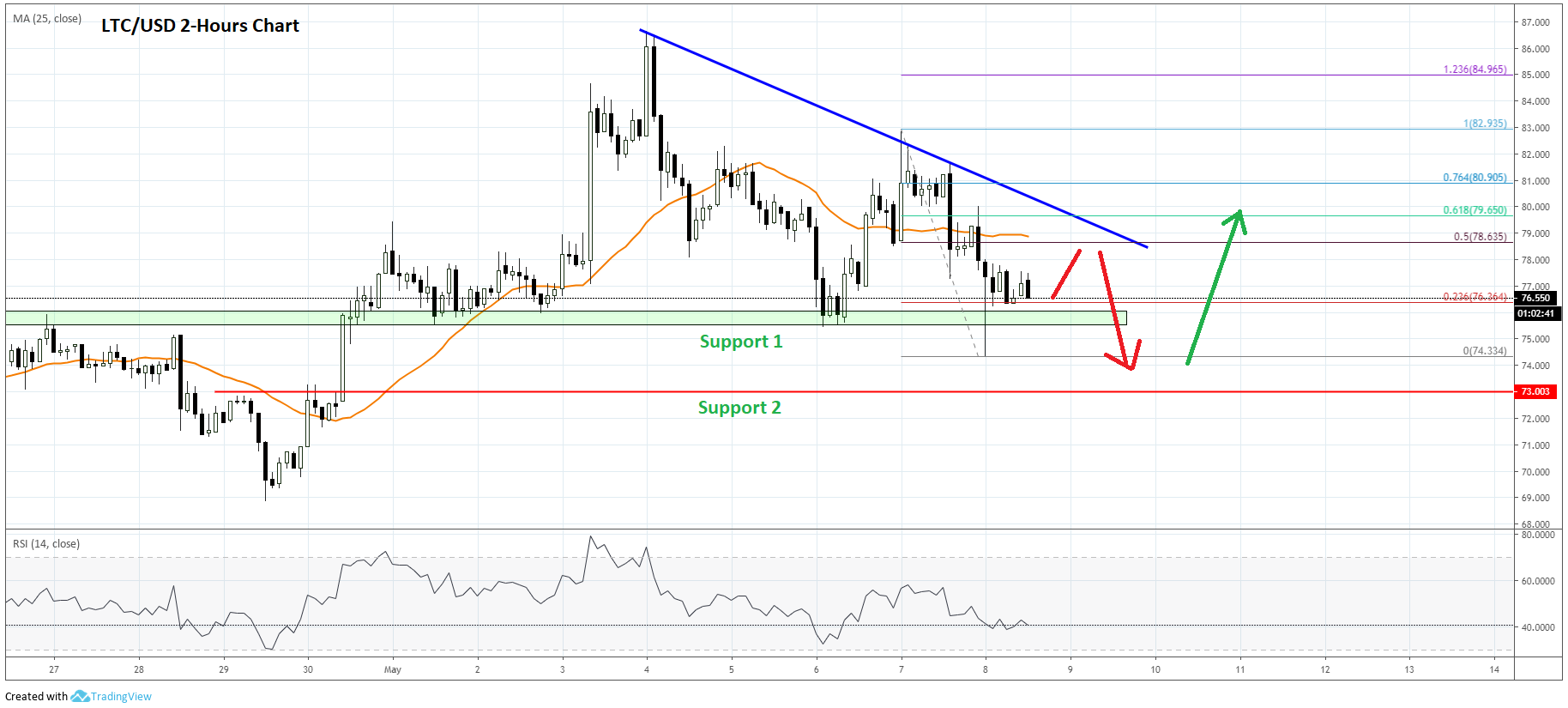 Litecoin (LTC) Price Prediction: One Last Dip Before Higher?