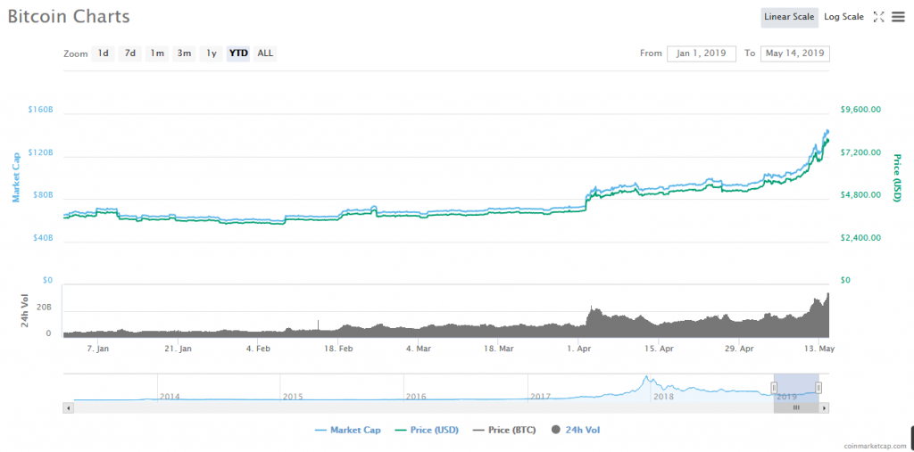 Bitcoin YTD Price Action