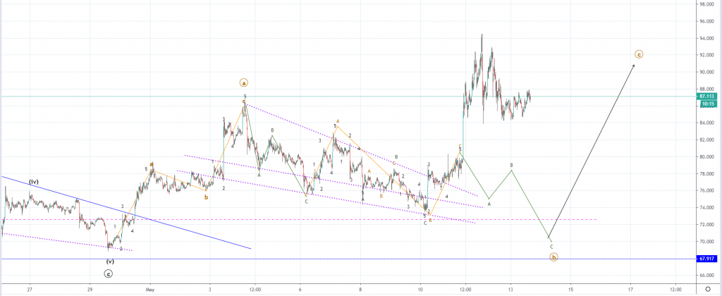 Litecoin Price Analysis: LTC Price Increases 28% Over Weekend