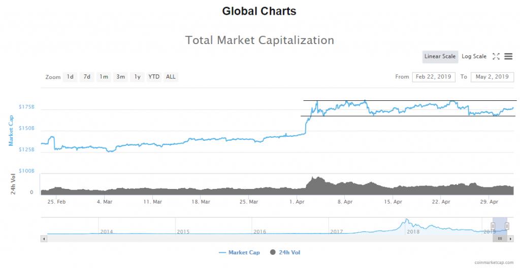 Crypto Market Update: On The Rise, Bitcoin & Litecoin Analysis
