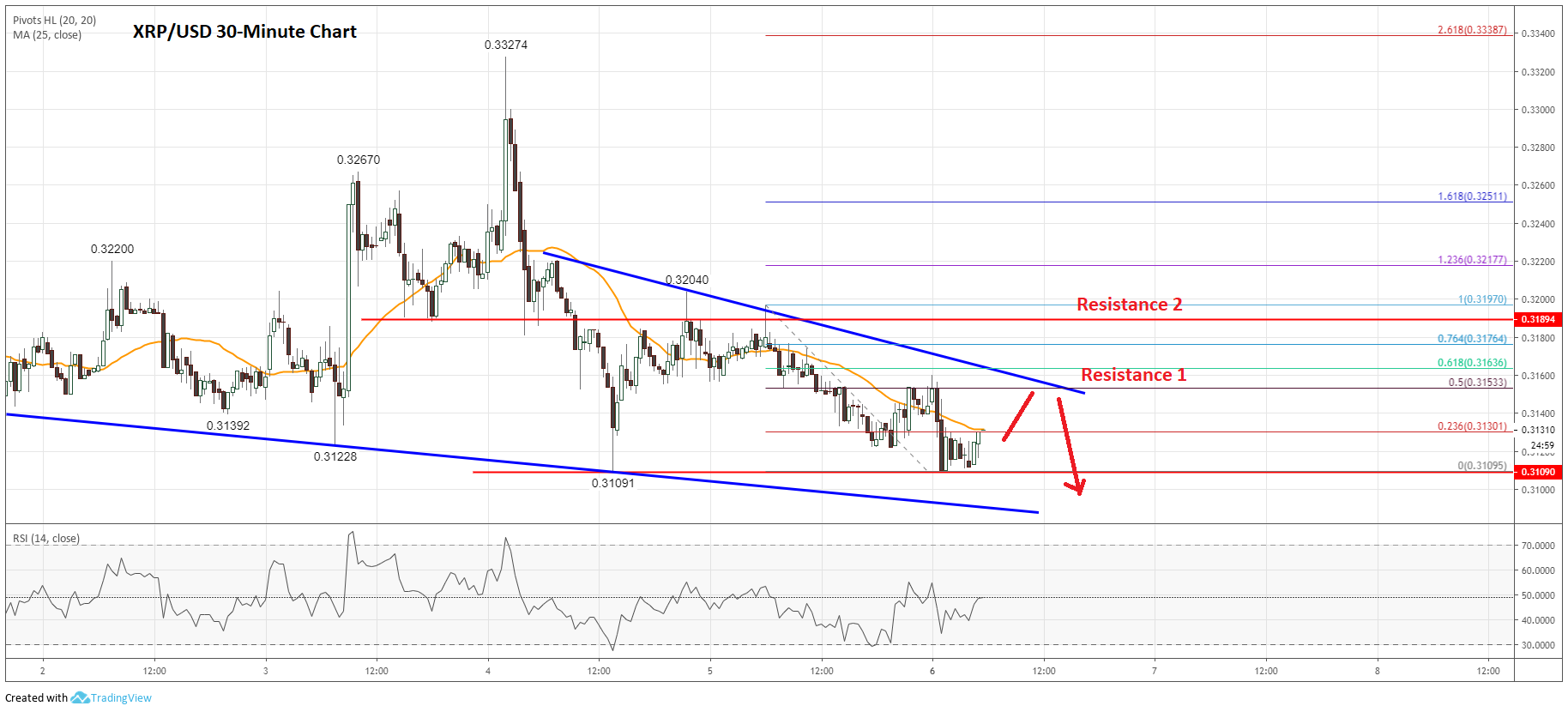 Ripple (XRP) Price Analysis: Clear Risk of Further Declines