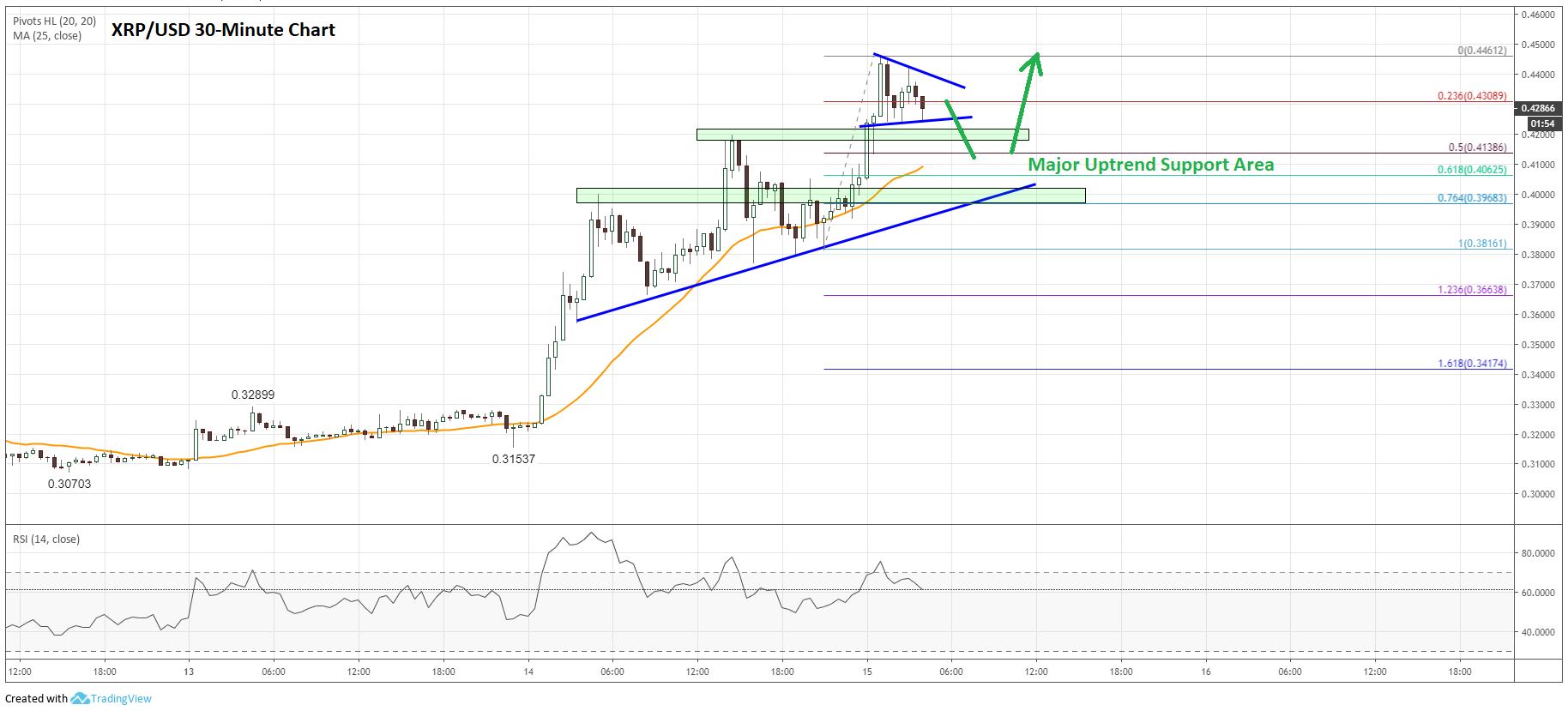 Ripple (XRP) Price Prediction: Key Reversal Could Lead Price