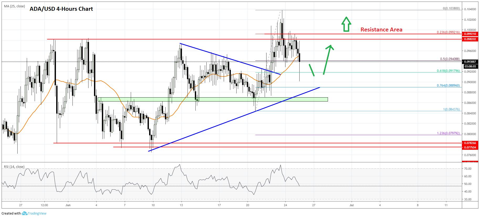 Cardano Price Analysis (ADA to USD) Chart