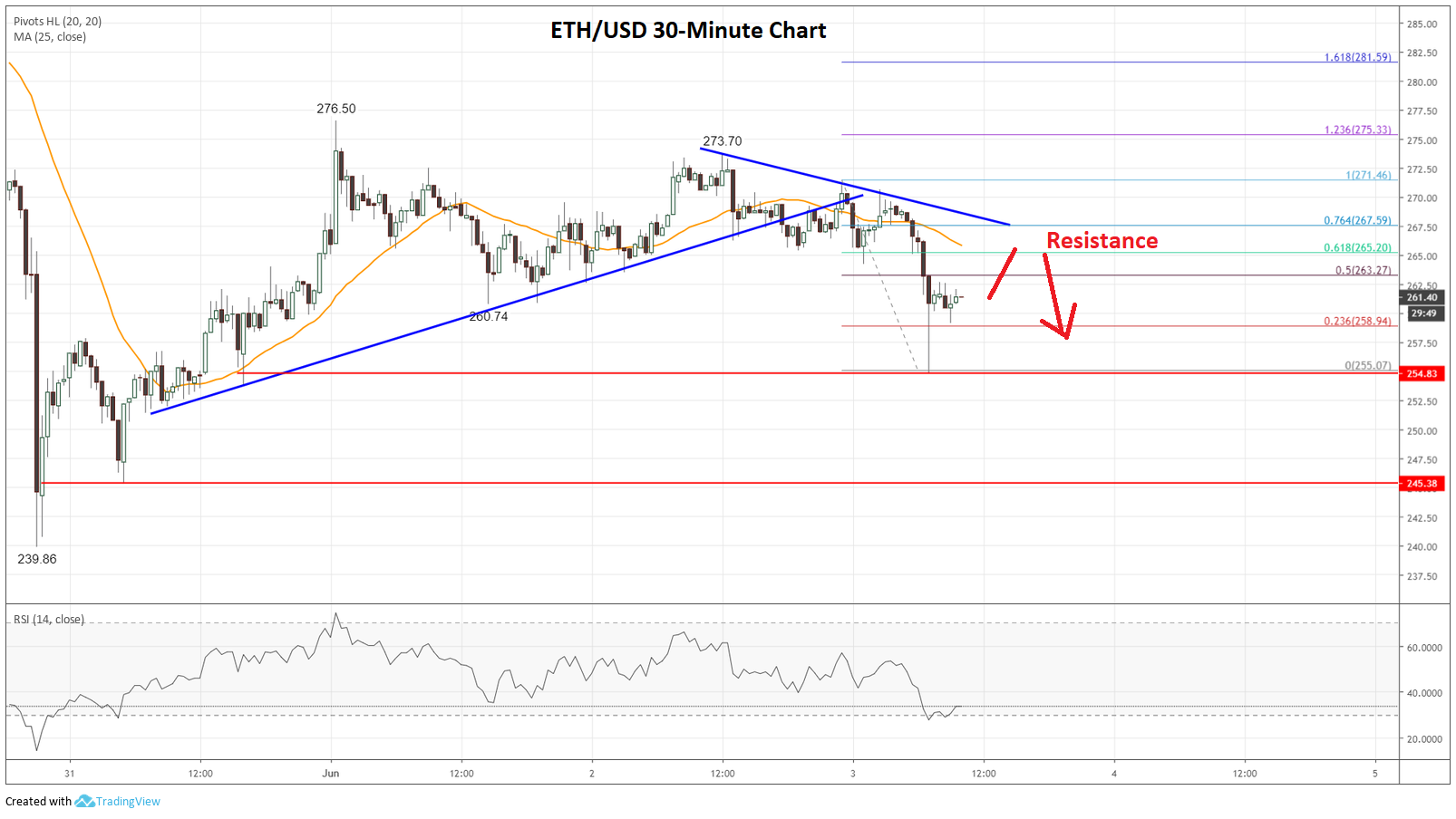Ethereum (ETH) Price Moving Lower Within Range: More Losses Likely