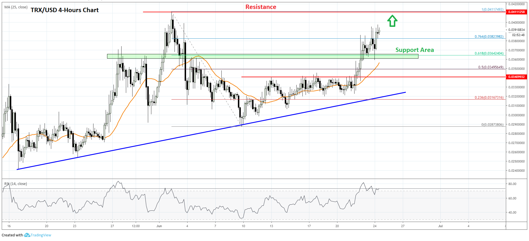 Tron (TRX) Price Prediction: Bulls Eyeing Fresh 2019 High Above $0 0420