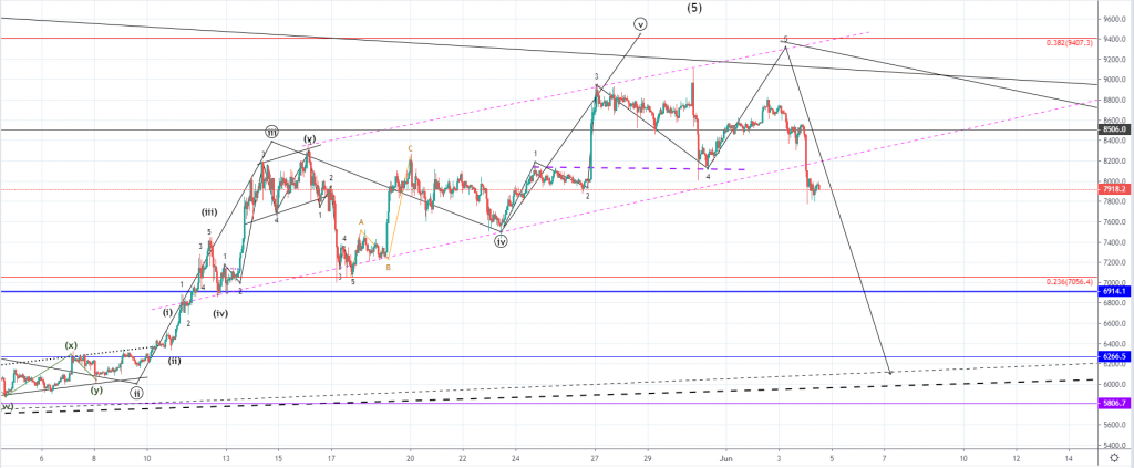 Bitcoin Price Analysis: BTC Price Drops, Has the Expected Downturn Started?